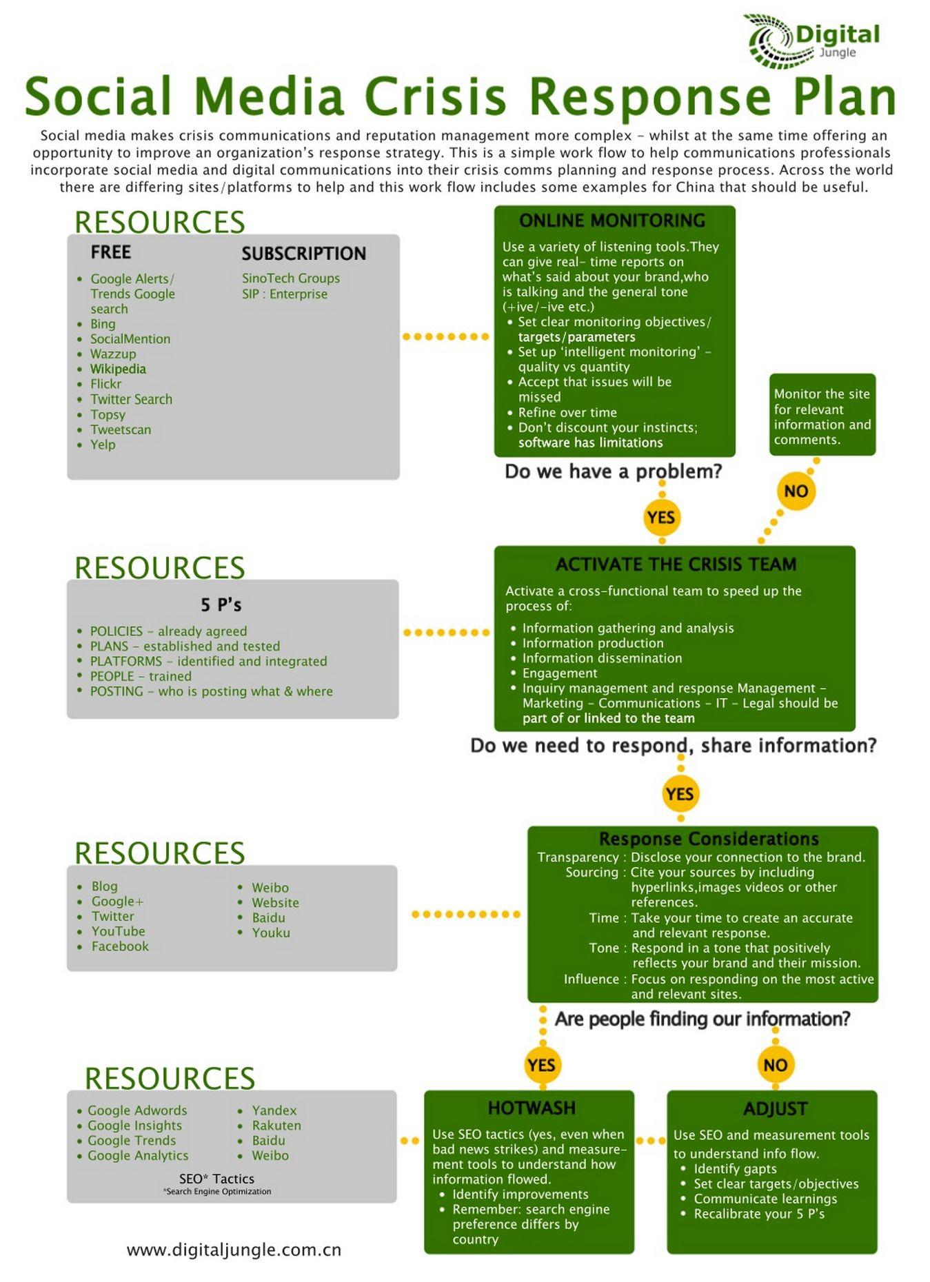 social media crisis response plan