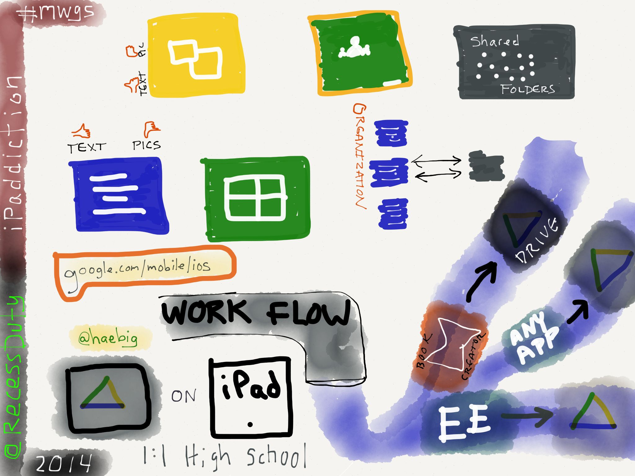 Google drive on ipad for workflow via caroline haebig