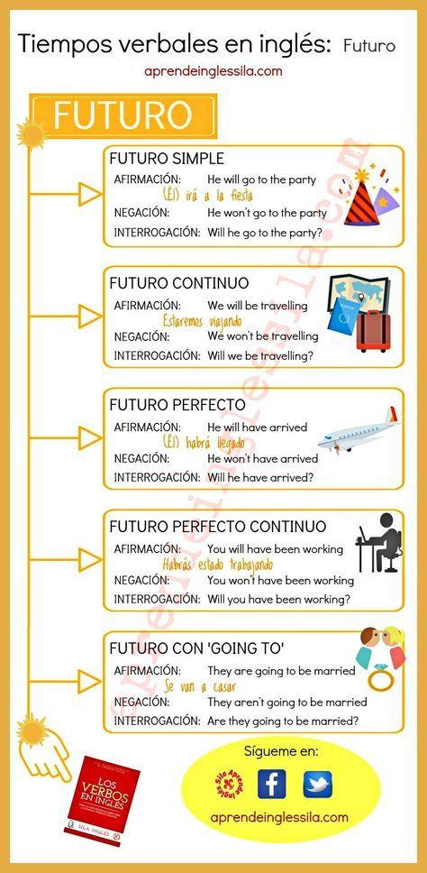 Tiempos Verbales En Ingles Cuadro Resumen Infografia Tiempos Verbales En Ingles Palabras Inglesas Ingles