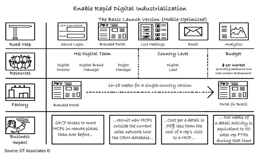The Rapid Industrialization Of Digital Marketing Capabilities