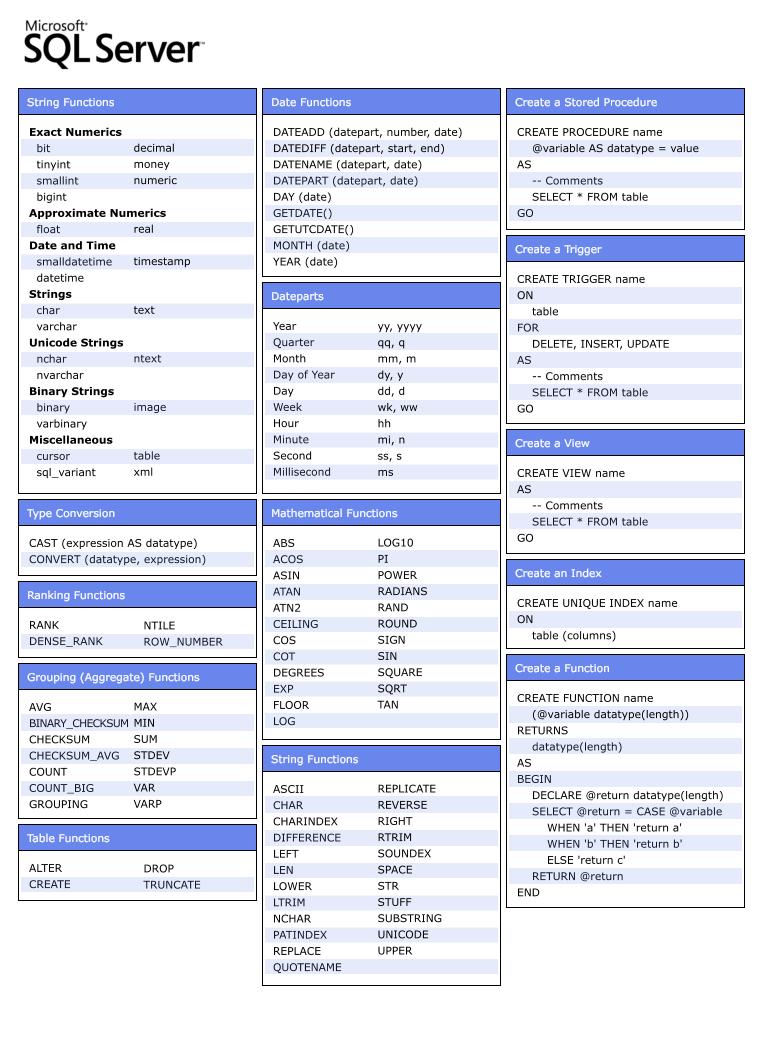 Sql Cheat Png 763 1 037 Pixels Sql Server Computer Programming Sql