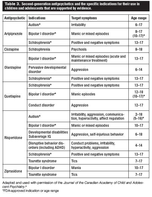 antipsychotics list of 2nd generation mental health medication