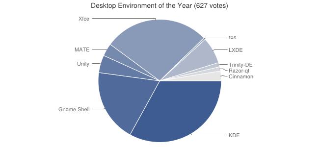 KDE rocks! Best Desktop Environment of the 2011