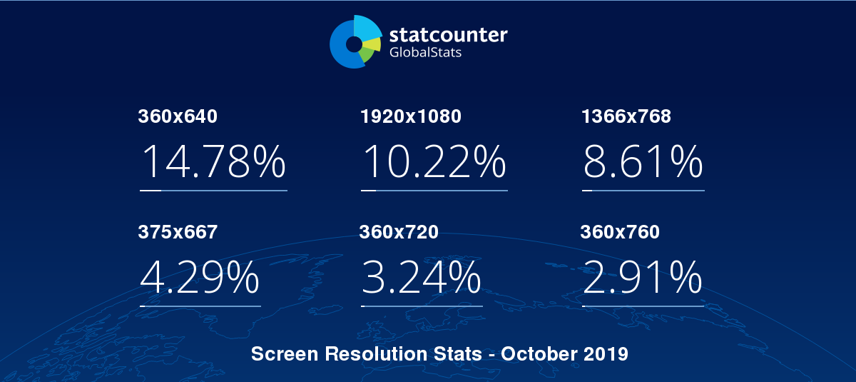 This Graph Shows The Stats Of Screen Resolutions Worldwide Based