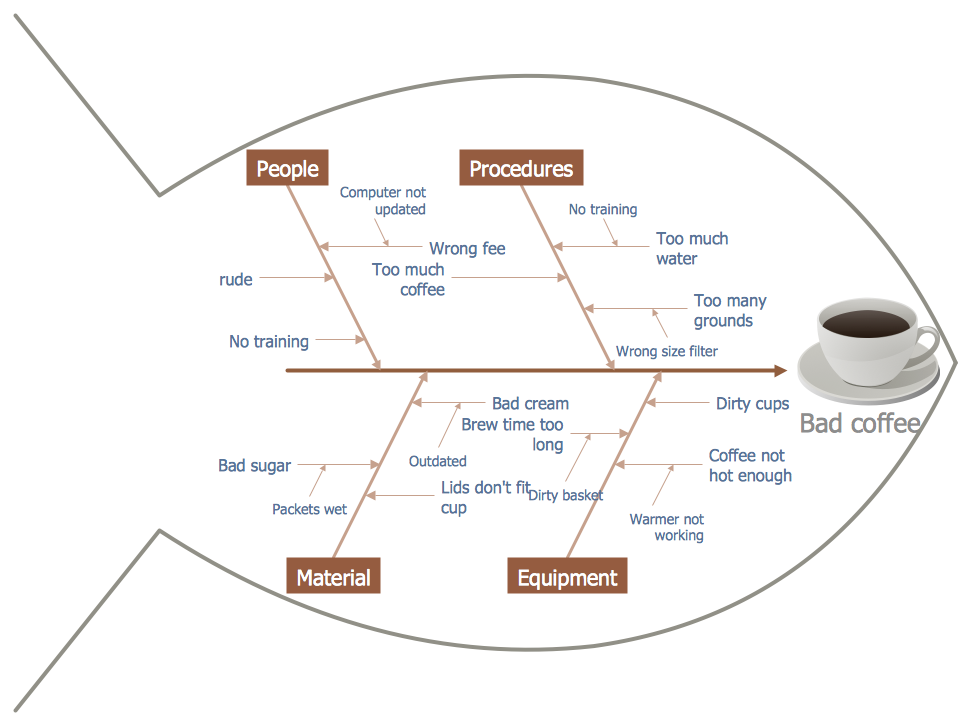 This Diagram Was Created In Conceptdraw Pro Using The Fishbone