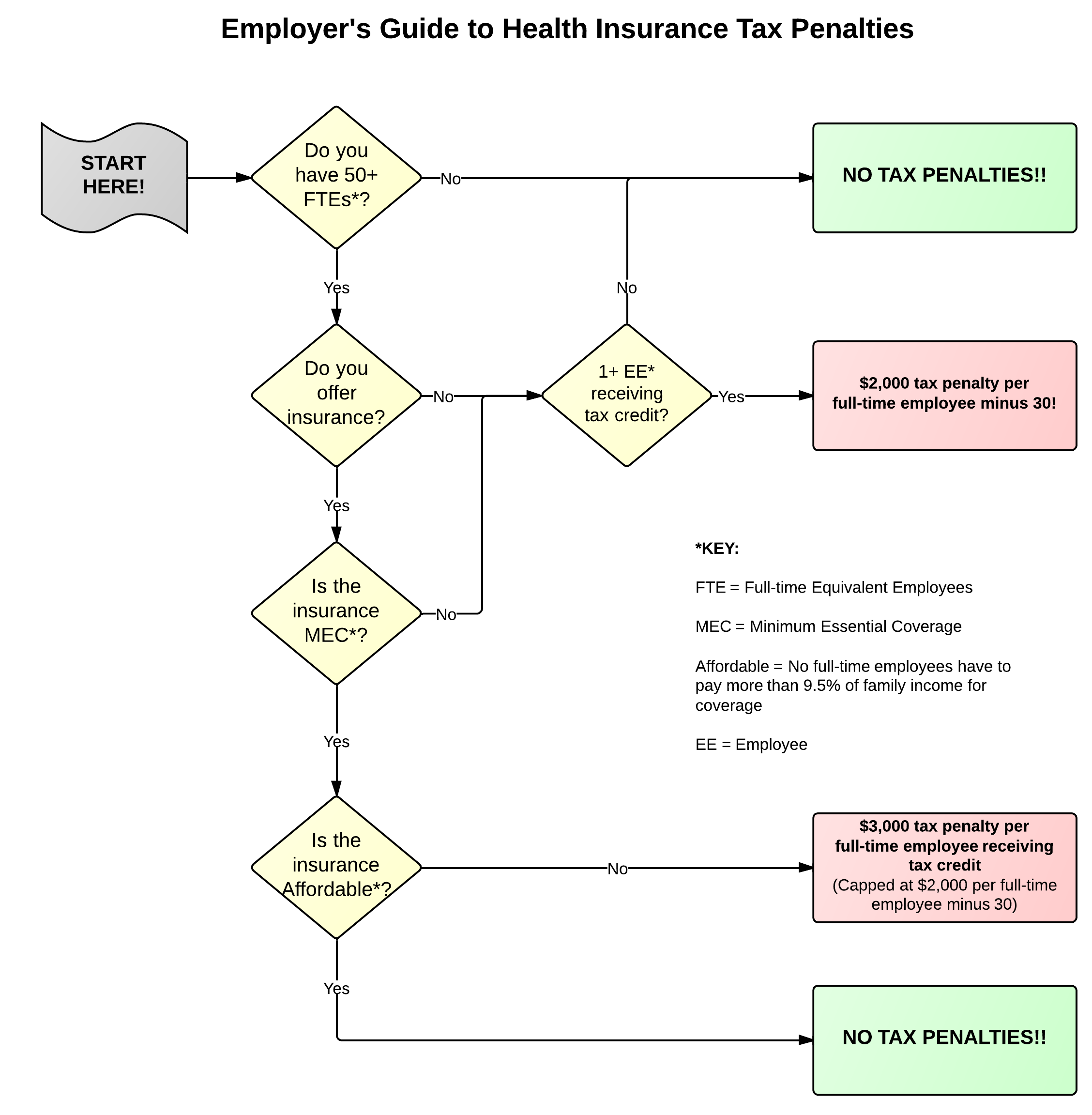 Flow Chart Employer S Guide To Health Insurance Tax Penalties Health Insurance Healthcare Infographics Flow Chart