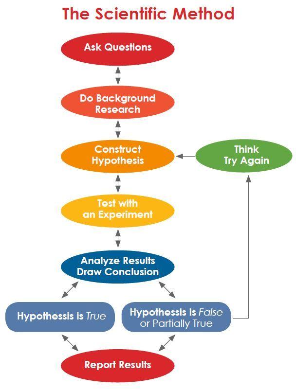 Scientific Method Hypothesis Method