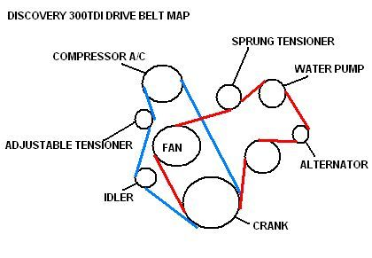 pin by satren on 300 turbo diesel intercooler diesel, map Land Rover Discovery 300tdi Engine Diagram Water Pump