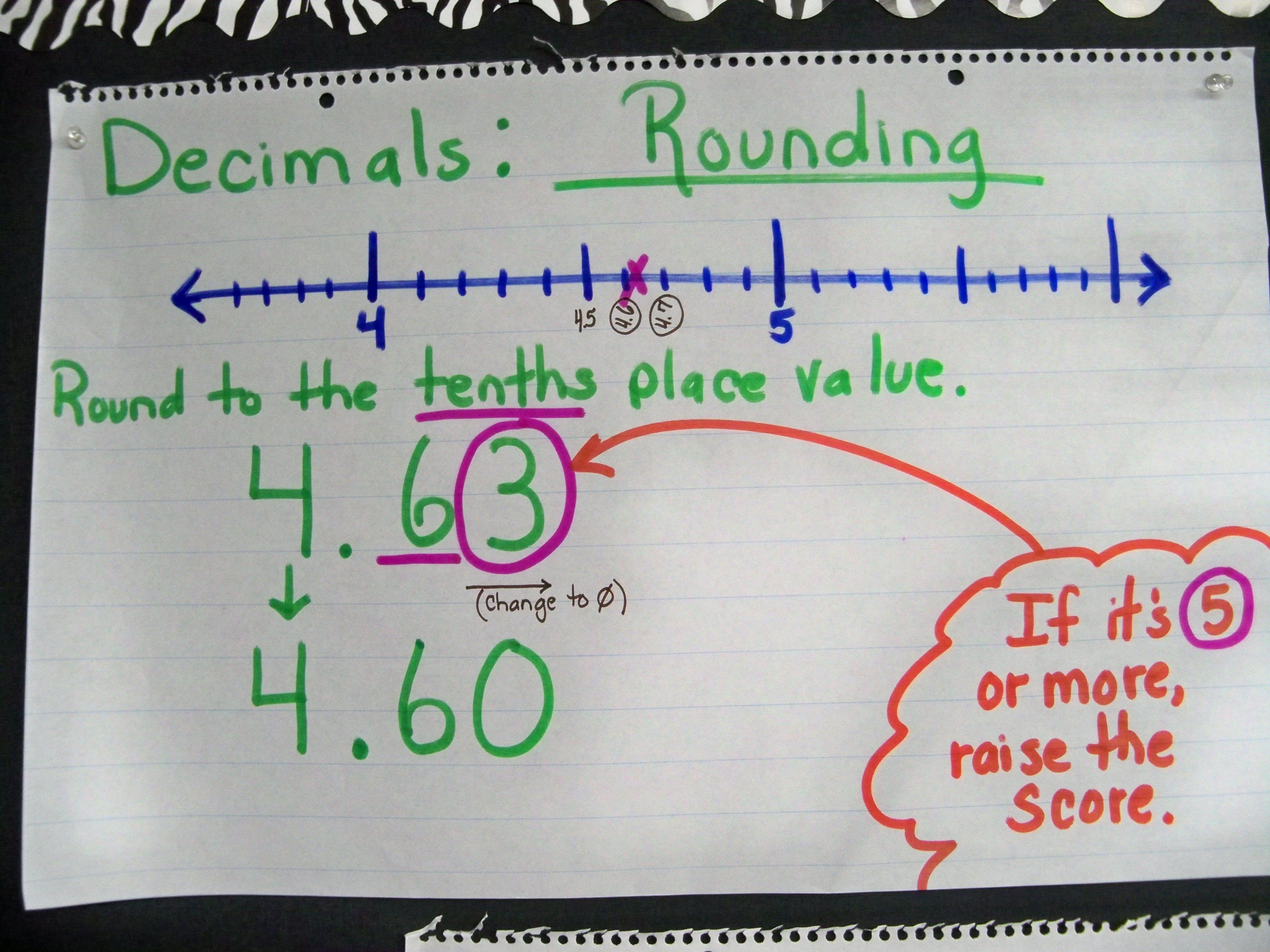 Pin On Math Anchor Charts
