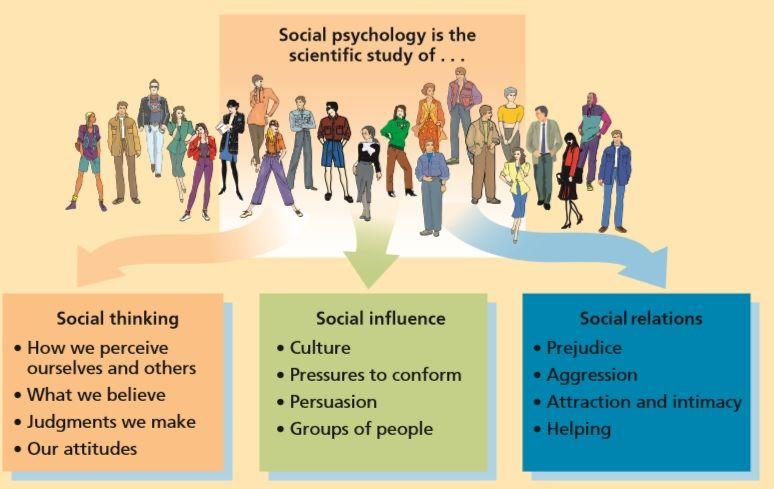 social psychology   Behavioral Sciences   Personality