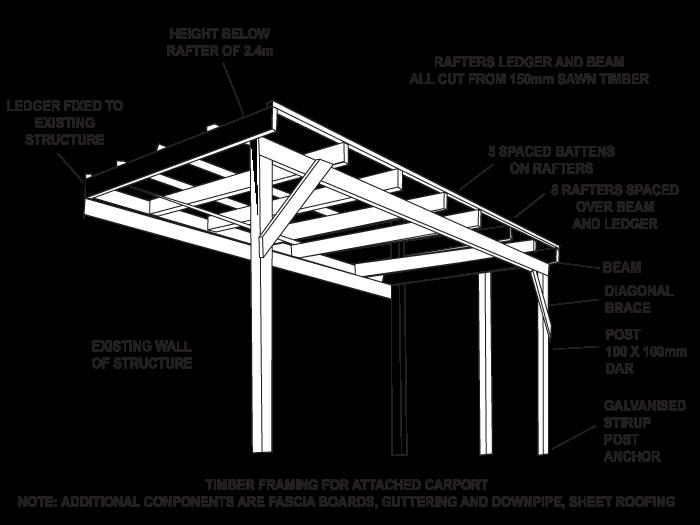 Diy Attached Carport Carport Designs Carport Plans Building A Carport