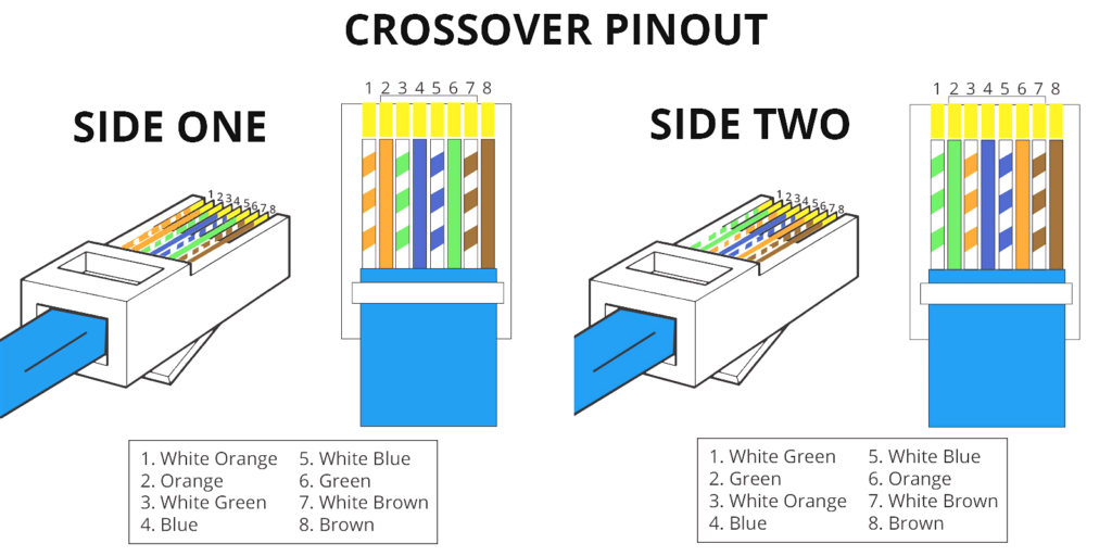 Rj45 Pinout Wiring Diagrams For Cat5e Or Cat6 Cable Bright