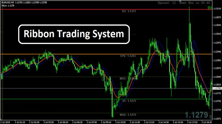 Ribbon Trading System Forex Moving Average How To Apply
