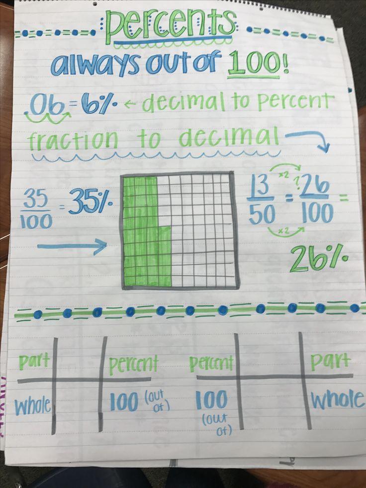 Percents, 6th grade math, 6th grade math anchor charts, percents - decimal to fraction chart