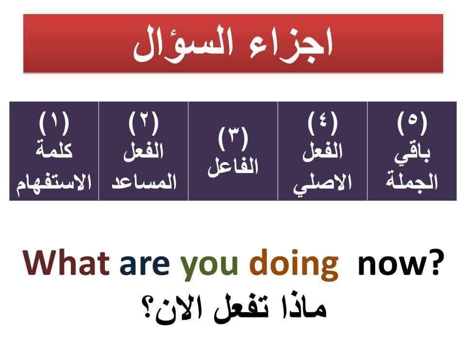 السؤال بالانجليزي في جميع الازمنة Learn English With Omnia Learn English Learning
