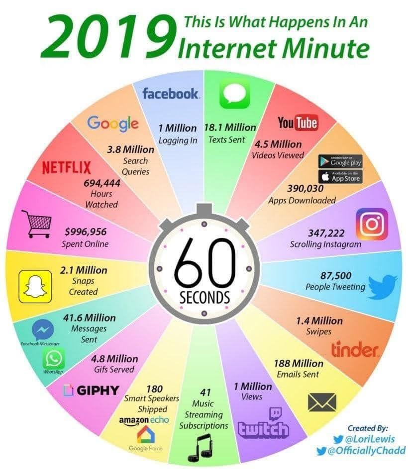 Unglaublich Was Sich In Einer Minute Im Internet Ereignet Und Das Jede Einzelne Minute Mit Steigender Tendenz Wo Findest Du Dich Wi Internet Tipps Computer