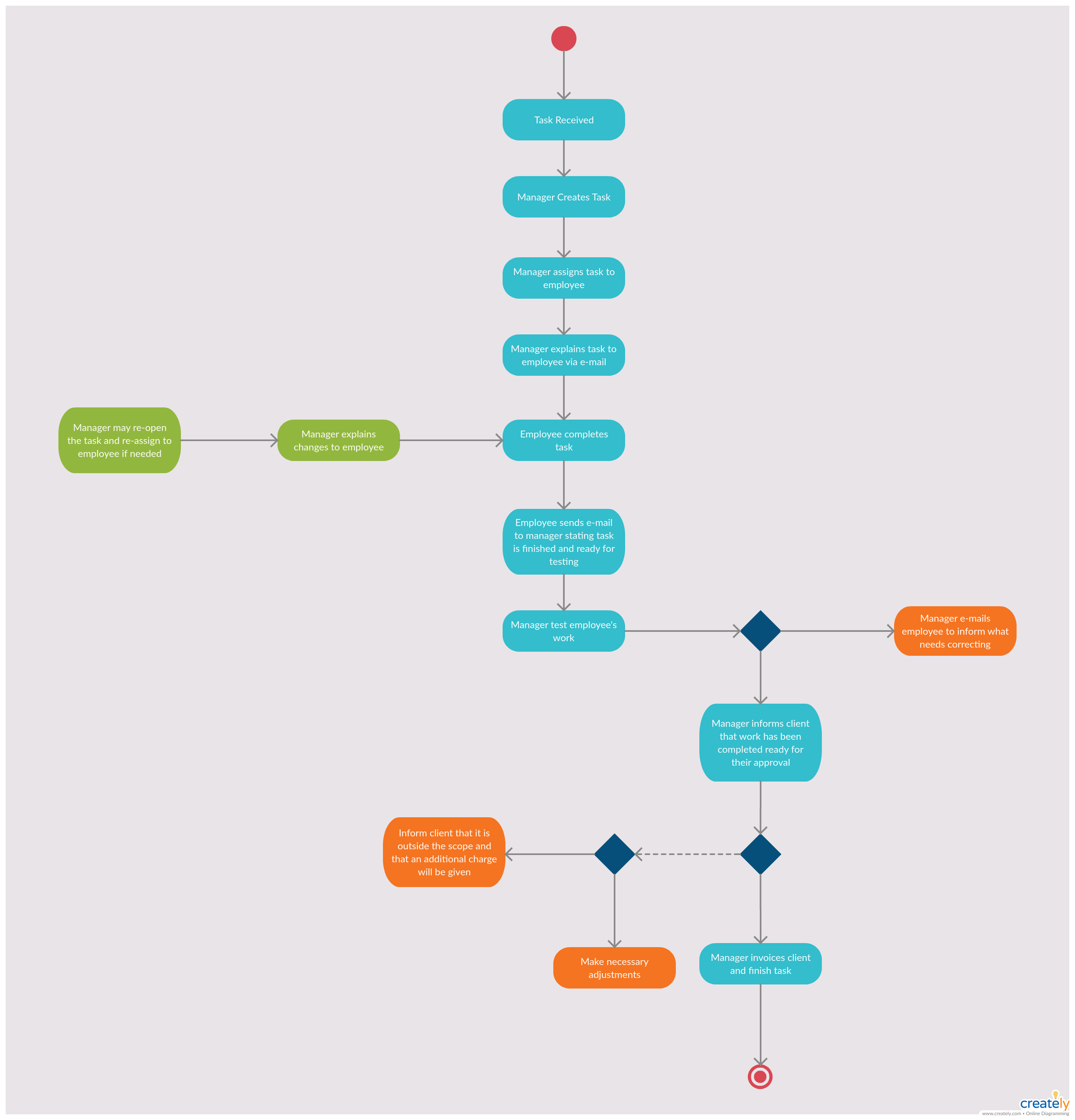 Activity Diagram For Business Analysis Activity Diagram Template