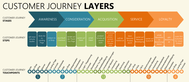 Customer Journey Warum Sie So Kompliziert Ist Und Sich Trotzdem Lohnt Om Kantine Journey Kompliziert Seminararbeit