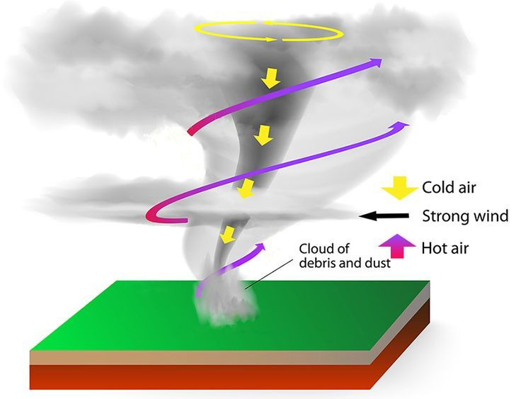 Tornado Diagram Shows Swirling Hot Air Rising Around The Tornado And Cold Air Coming Down From Above Through Tornado Formation Tornado Science Fair Projects