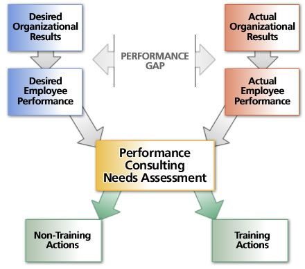 Performance Consulting Needs Assessment Training Pinterest - evaluating employee performance
