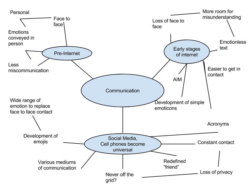 Communication Paradigm Paradigm shift, Process flow