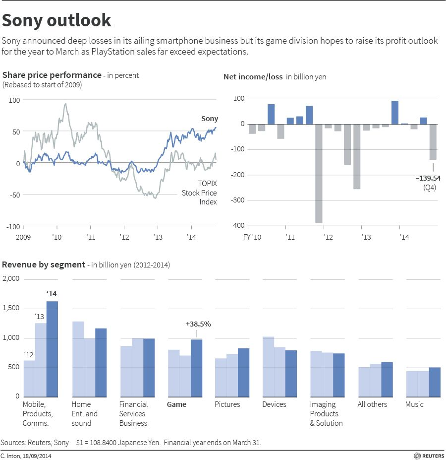 Sony Outlook - Graphic Of The Day