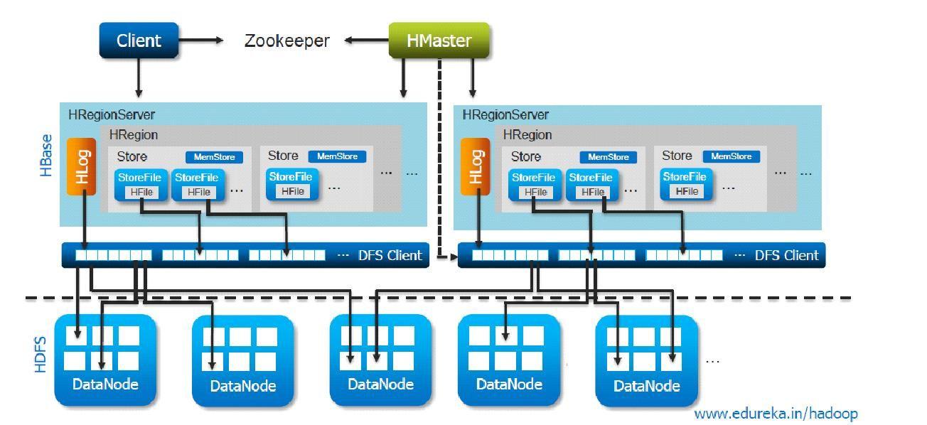 HBase Architecture Hadoop Ecosystem Components Architecture - Hbase architecture