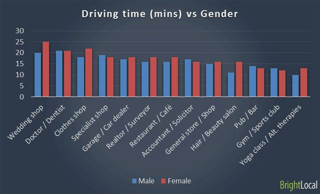 This chart shows that women are more willing to drive for longer to visit a local business that interests them.