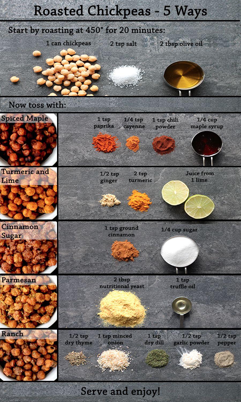 Roasted Chickpeas 5 Ways Mmm3 In 2019 Chickpea Snacks