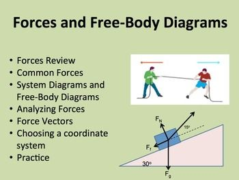 Forces And Free Body Diagrams A Physics Powerpoint Lesson Notes Body Diagram Physics Lessons Powerpoint Lesson