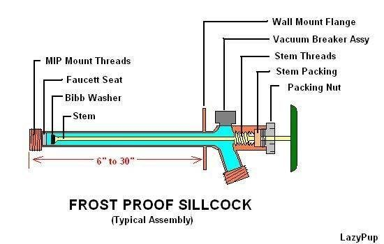 How Does A Frost Free Outside Faucet Work Outdoor Faucet Repair