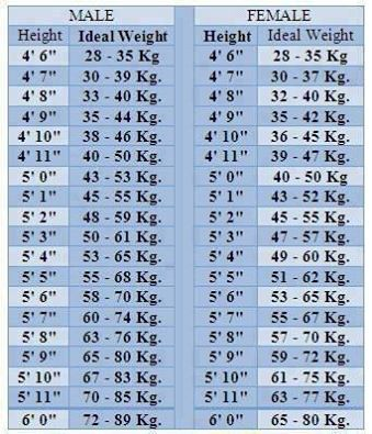 Ideal Weight For Men And Women According To Their Height Weight Dieet