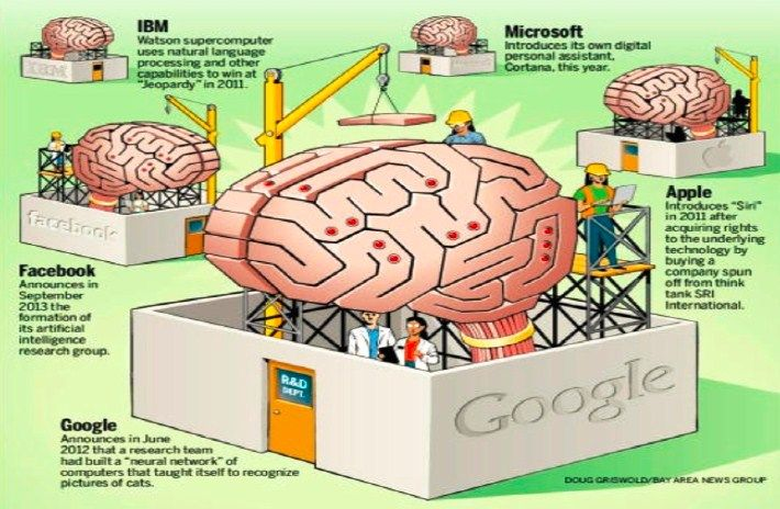 IBM and more. Driving Cognitive Computing