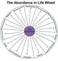 abundance in life wheel   ... the Printable PDF of the Abundance in Life Wheel by clicking here