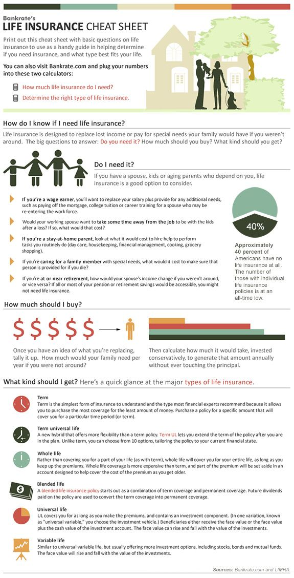 Cheat Sheet On The Types Of Life Insurance Bankrate Com Life