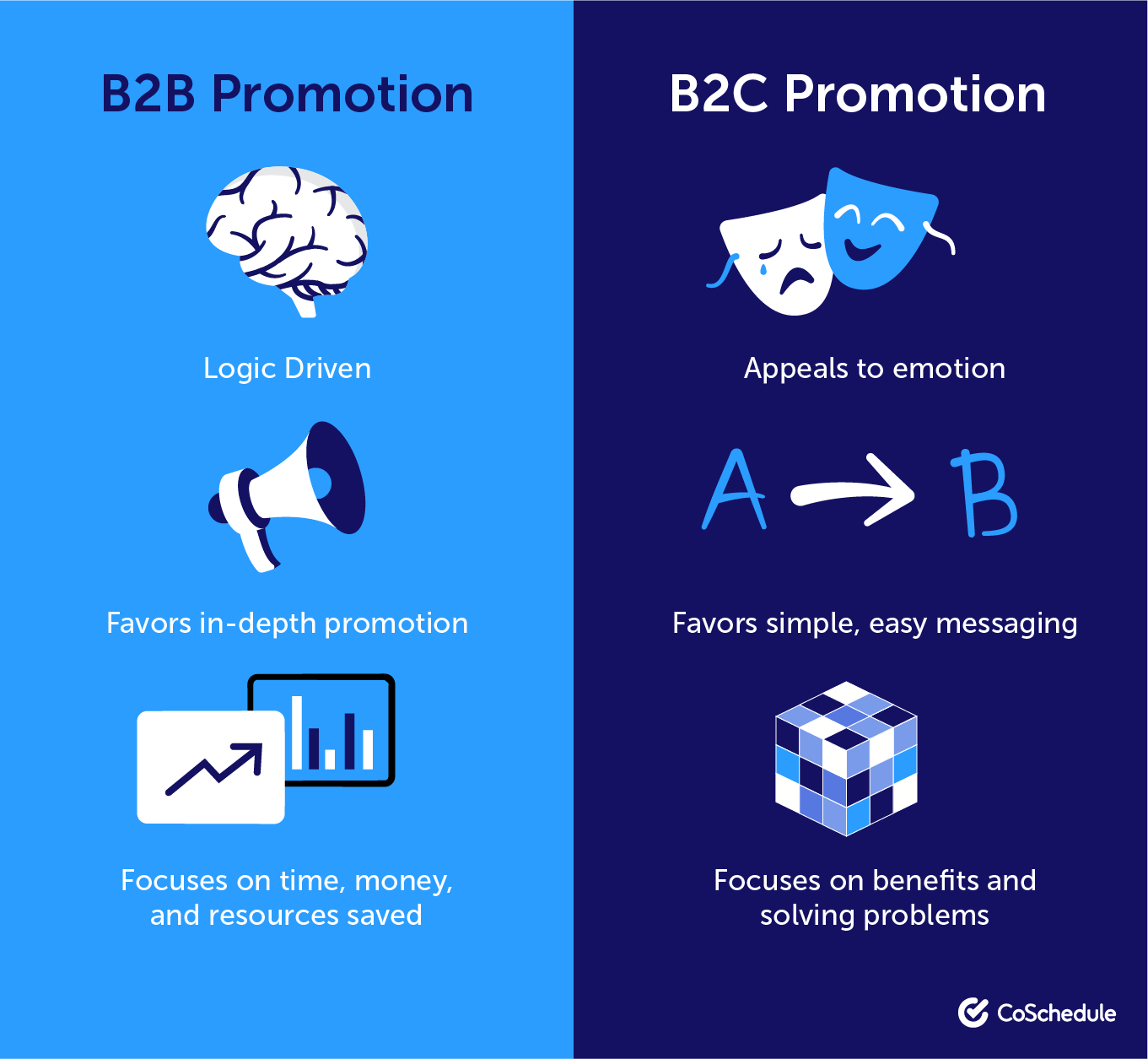 Ambientalista Malentendido Oxidado  B2B Marketing Campaign Examples and Templates to be More Successful |  Marketing campaign examples, B2b marketing campaign, Marketing campaigns