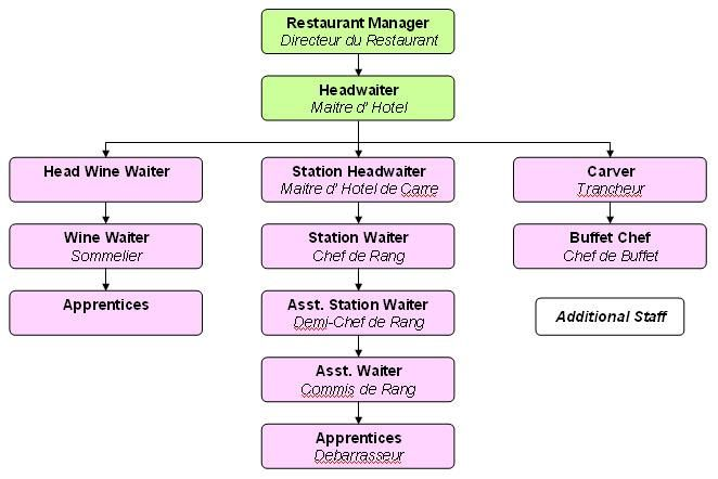 Restaurant Staff Front Of House Fast Food Restaurant Fast Food Organizational Chart