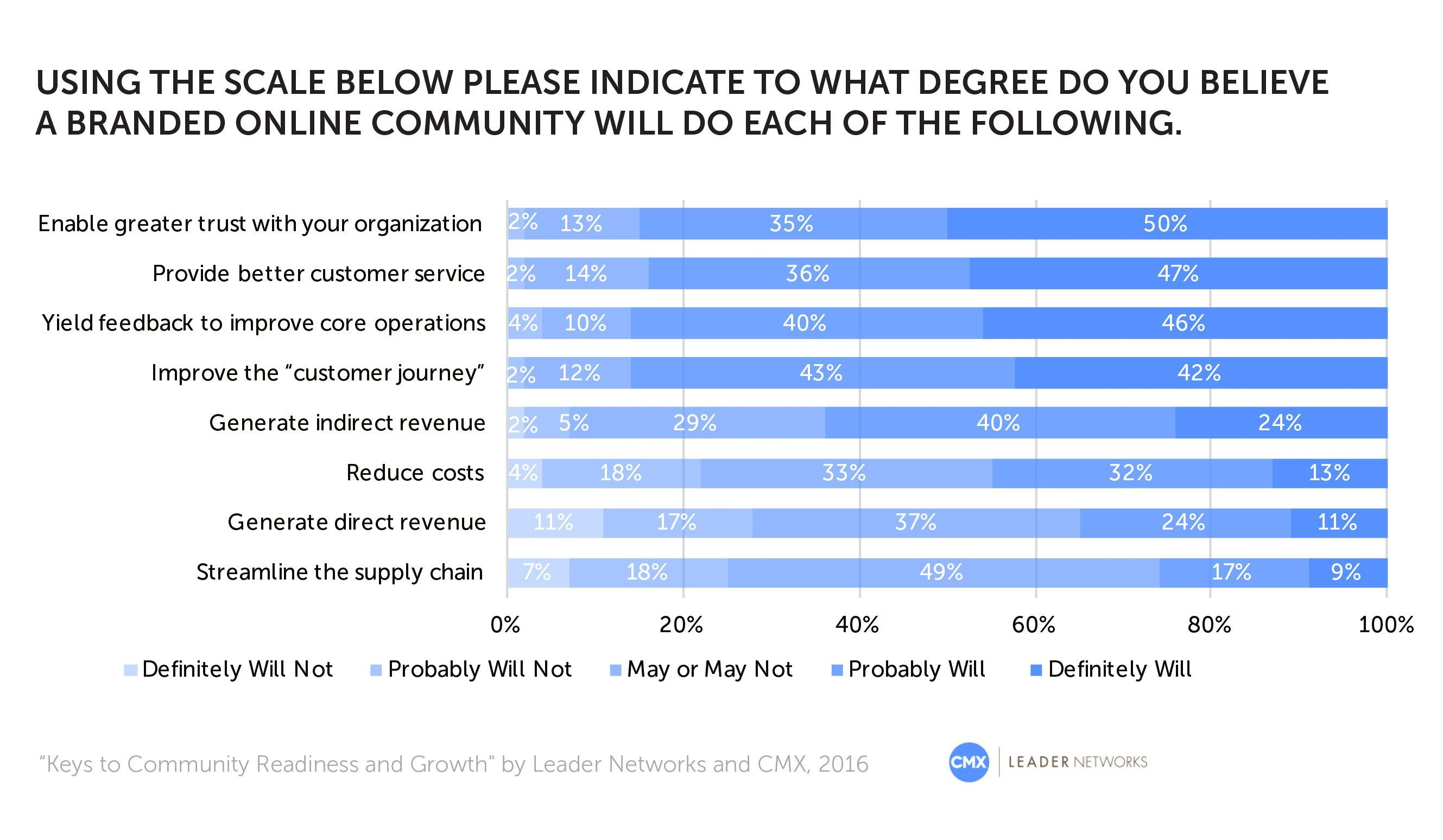 86% of brands believe that community can impact core operations.