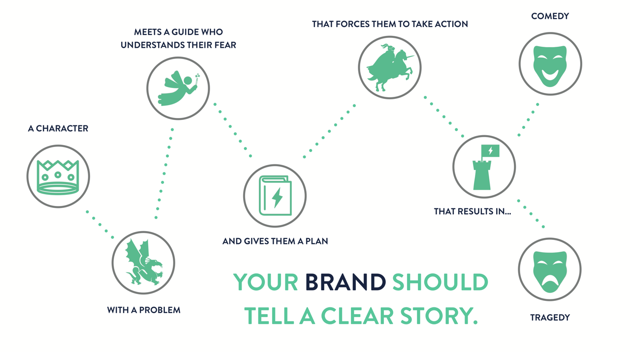 Donald Miller Story Brand | Journal writing, How to plan, Writing