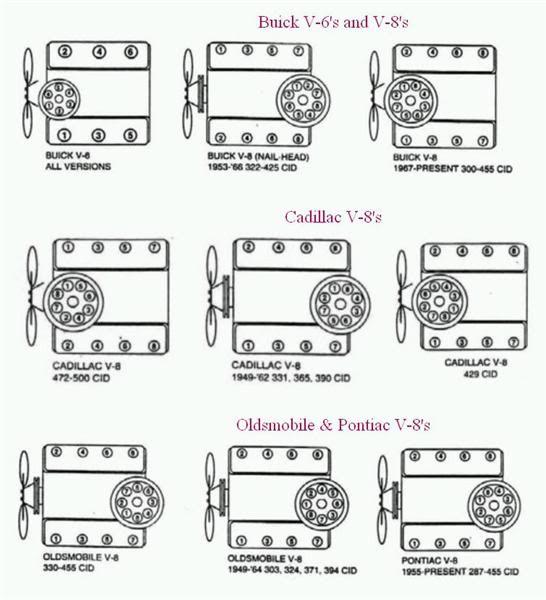 buick  cadillac  oldsmobile  u0026 pontiac