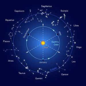 Nakshatra Rasi Palan 2017 In Tamil Panchangam Constellations In