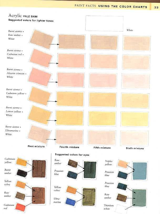 How To Make White Skin Color With Paint : white, color, paint, Thomas, Cherry, Materials, Color, Mixing, Chart,, Colorful, Paintings, Acrylic,