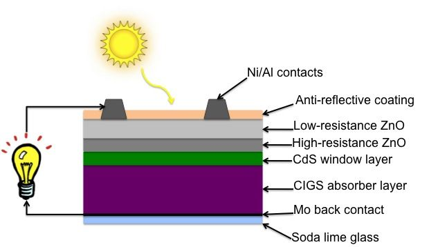 Basic Structure Of A Cigs Solar Cell Solar Solar Panels Solar Cell