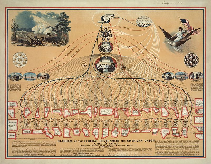 Diagram Of The Federal Government And American Union  1862