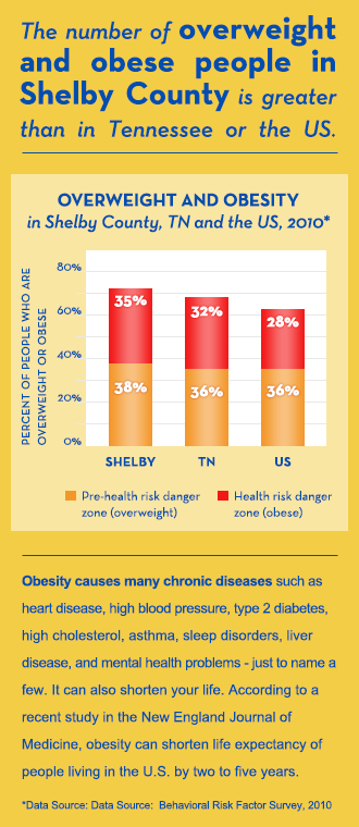 The Number Of Overweight And Obese People In Memphis And Shelby County Is Greater Than In Tennessee Or The U S Fightingfamil Obesity Active Family Overweight