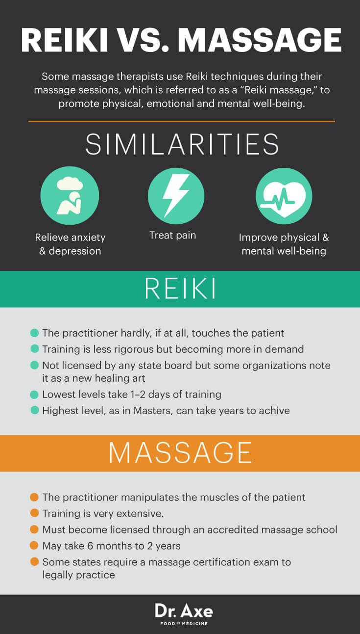 Reiki or Massage? | Real Food and Healthy Living | What is reiki