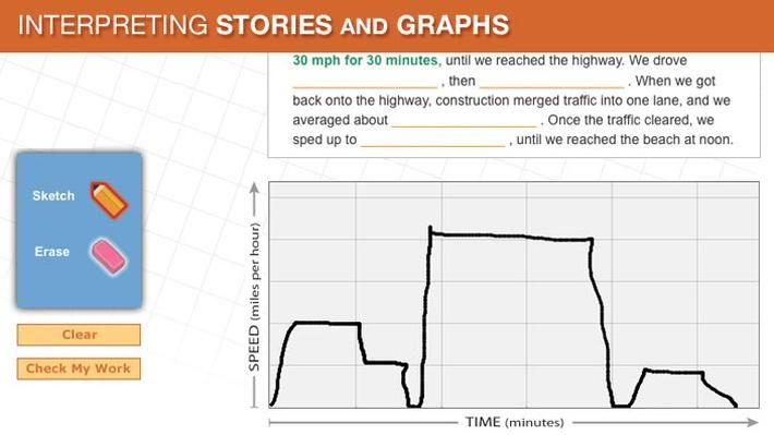 Interpreting Stories And Graphs With Images Graph Mathematics