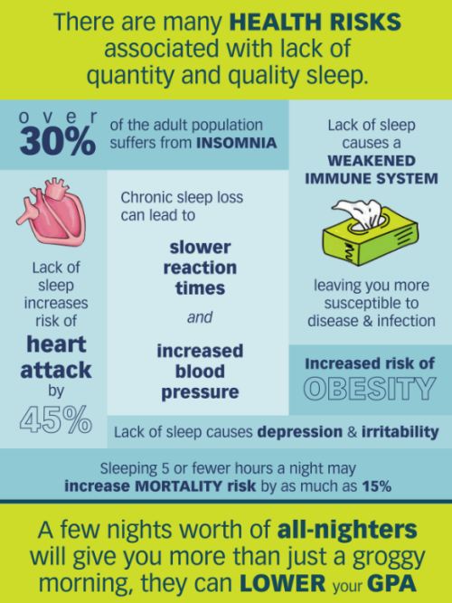 boston college infographic on the health risks associated  sleep deprivation essay boston college infographic on the health risks associated