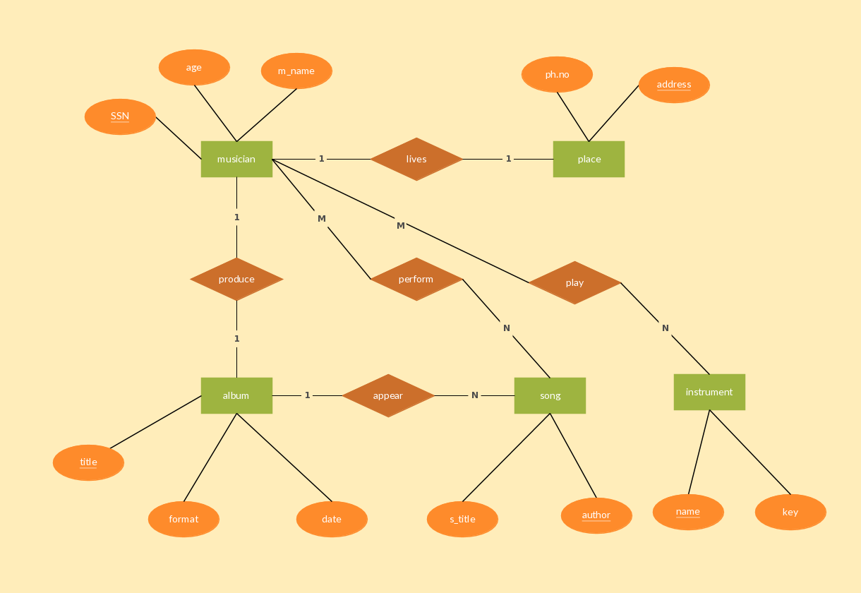 musician record entity relationship diagram example  [ 1220 x 840 Pixel ]