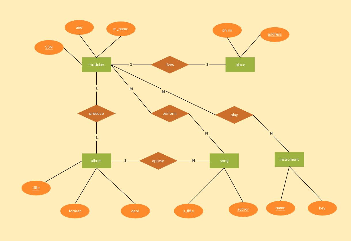 medium resolution of musician record entity relationship diagram example